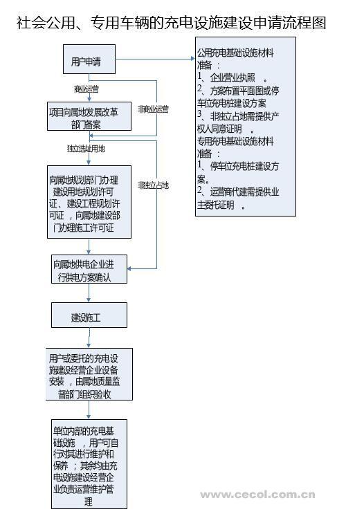 汽车二级维护流程图